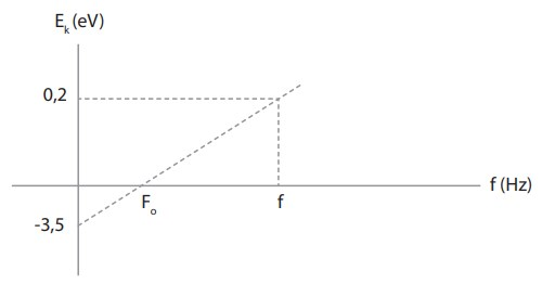 Compton-11 effect question